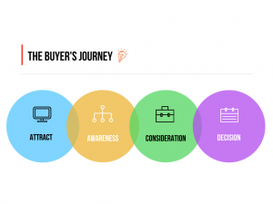 the-buyers-journey-2