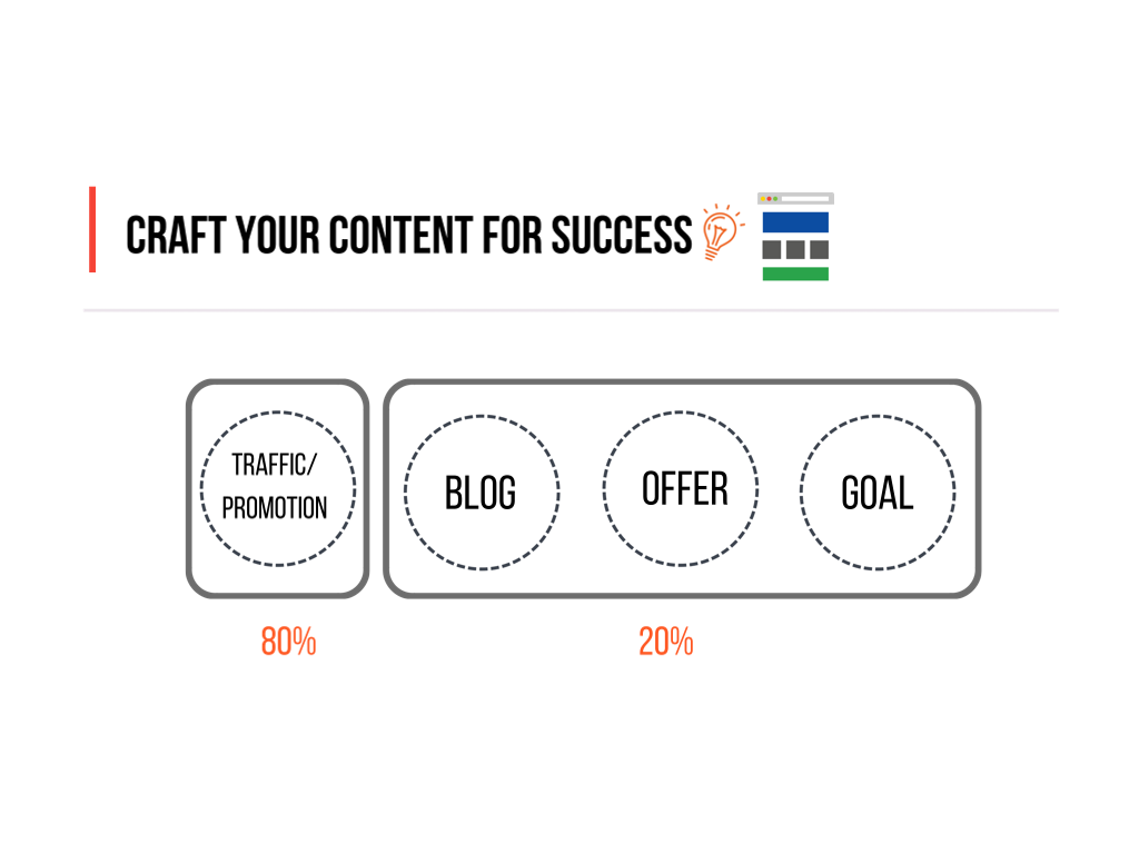 Create your blog content for success